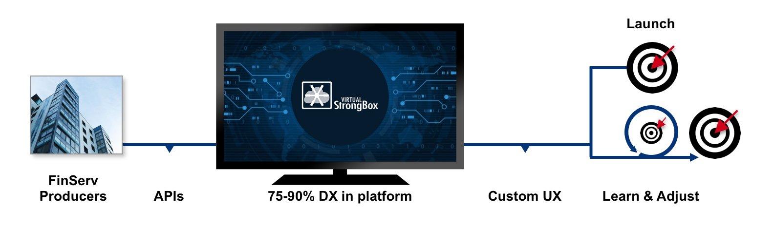 How our platform works
